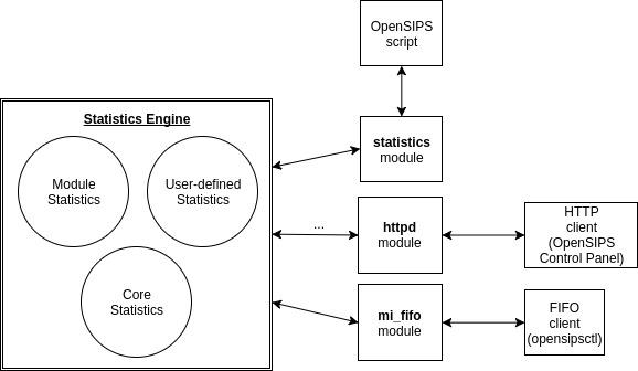 opensips_statistics_arch (2)