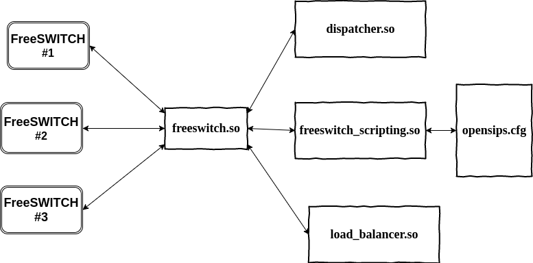How To Script Advanced FreeSWITCH Integrations with OpenSIPS