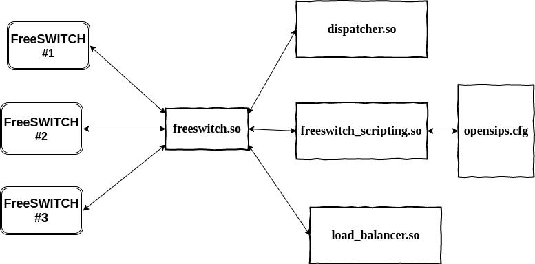 architecture-freeswitch-integration