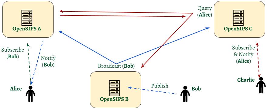 Presence_clustering_FD